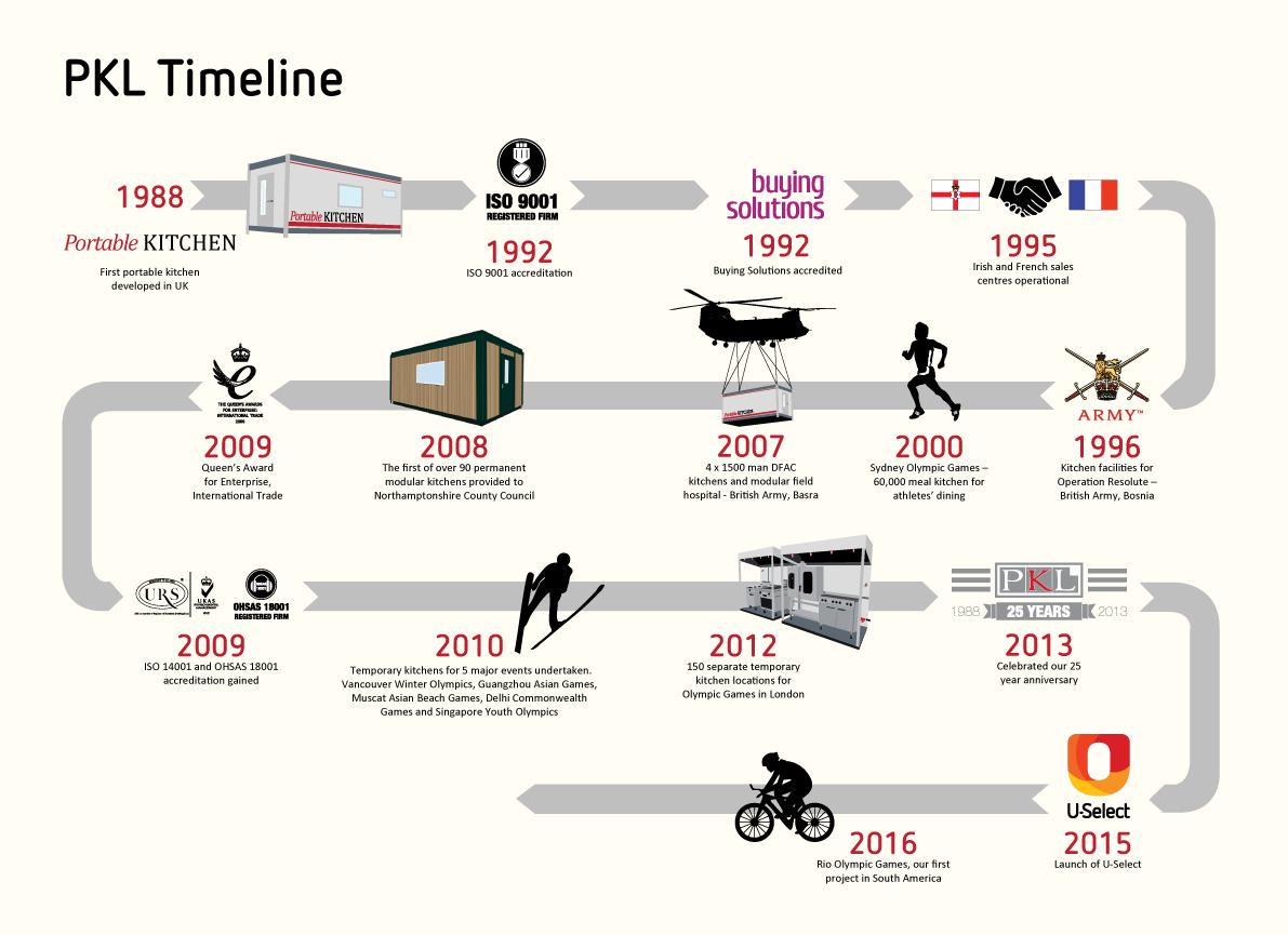 PKL History Timeline