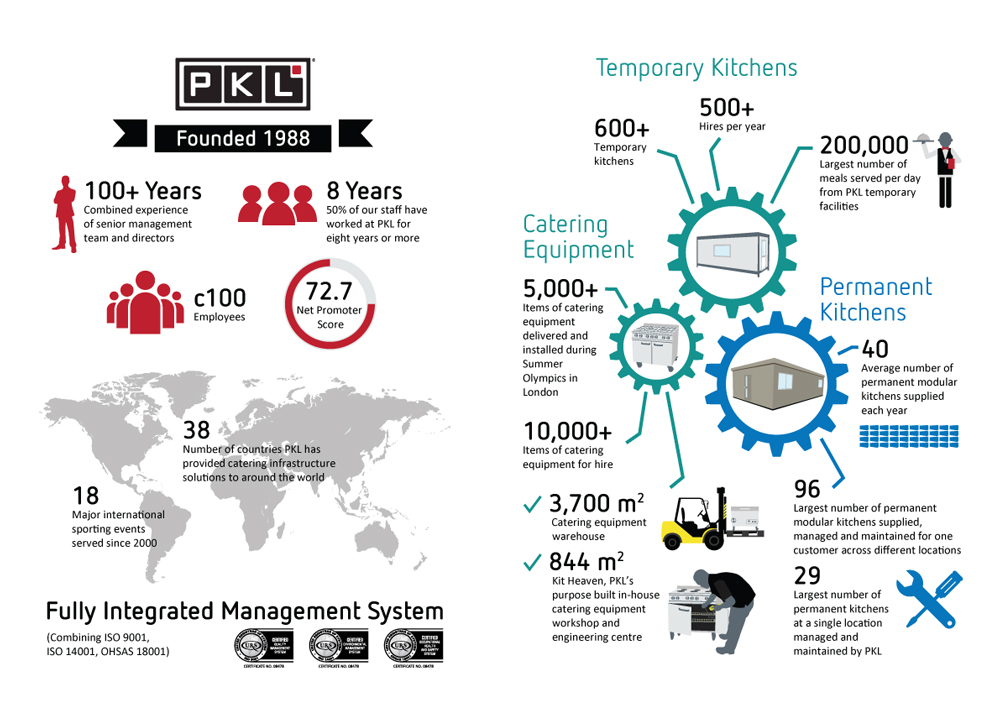 PKL In Numbers