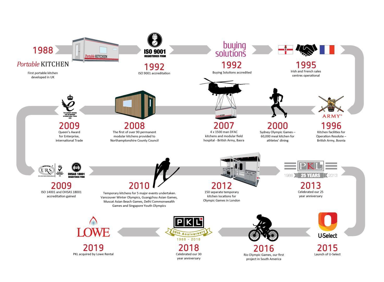 PKL Timeline